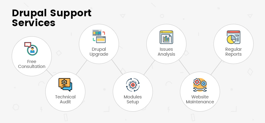 Strengthen Your Website with Drupal Support!